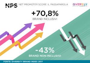 Diversity Brand Summit
